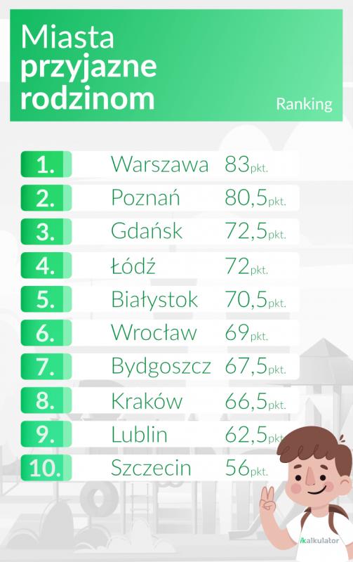 Ranking miast najlepszych dla rodzin: Wrocław na 6. miejscu